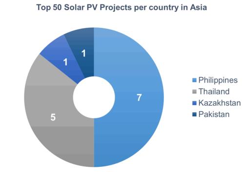 全球新兴市场太阳能光伏行业报告发布 智利居首