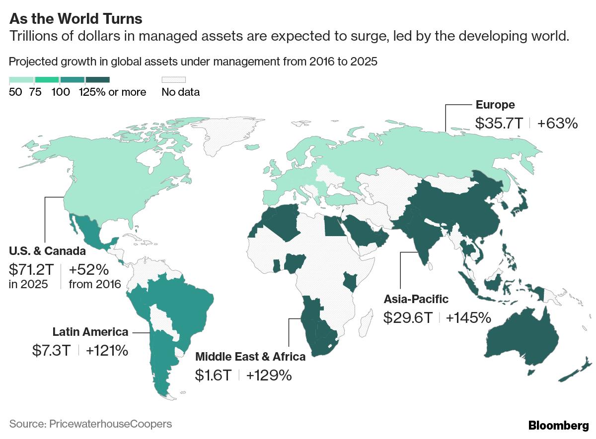 到2025年亚太地区将领跑全球投资市场