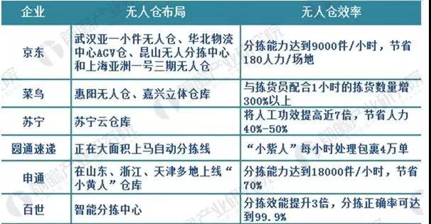 京东宣布无人仓等或将常态化运营