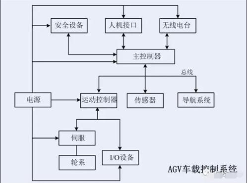 浅谈国内取得突破的AGV几项应用技术