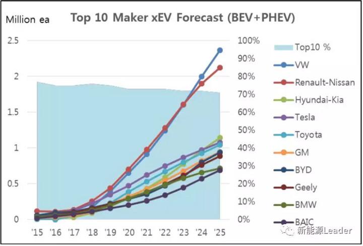 展望2018:大浪淘沙,中国有望成为动力电池质量强国