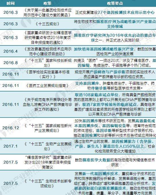 2017年中国基因测序行业产业链及政策汇总【组图】
