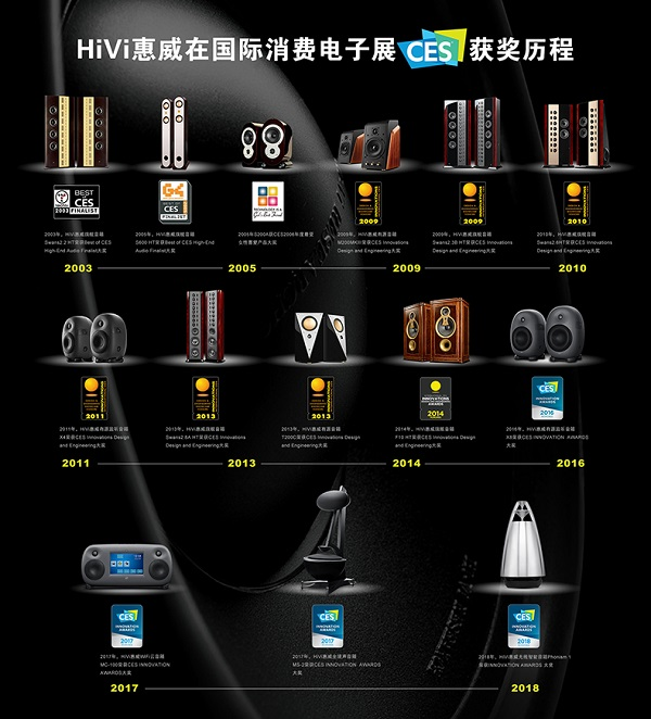 HiVi惠威Phonism 1云端无线智能音响荣膺CES 2018创新大奖