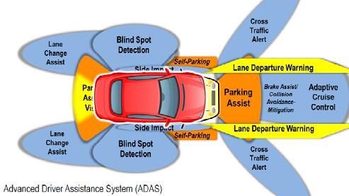 ADI四大维度出击 以Dirve360品牌积极布局自主驾驶应用