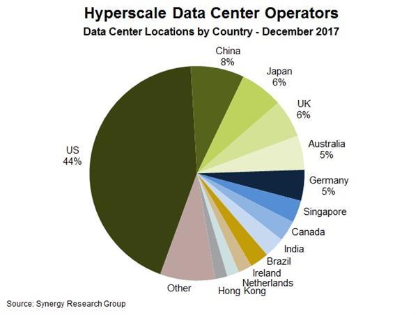 2017全球超大规模数据中心已超过390个 中国位居第二但仅占8%