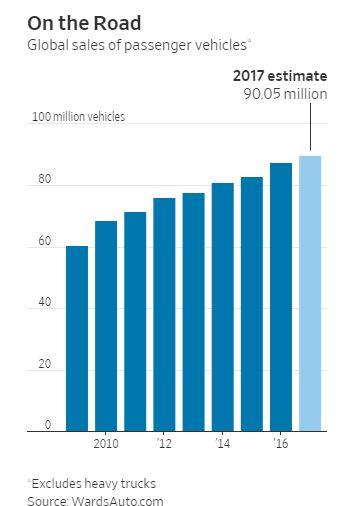 传统汽车需求强劲!2017全球汽车销量或首破9000万辆 中国人买走逾1/4