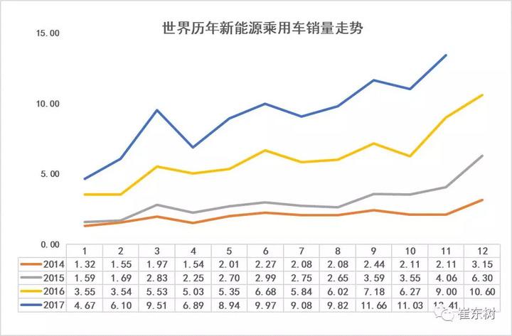 中国2017年11月新能源汽车的全球市场份额达到60%