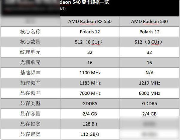 好选择 AMD移动显卡RX 550和Radeon 540解析