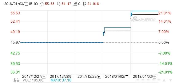 360回归A股两连涨停:周鸿祎身价超刘强东