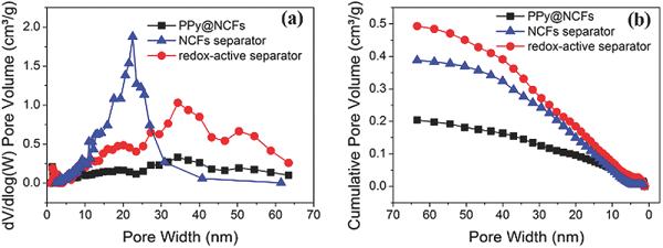 电化学活性隔膜增加锂离子电池容量