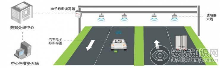 汽车电子标识蓝海市场即将开启