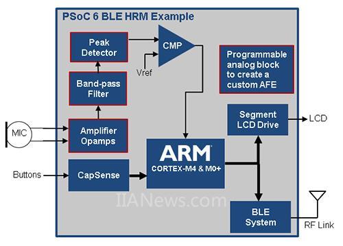 传声器用来采集心跳,以及根据采集到信号来测量心率.