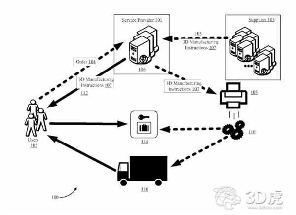 亚马逊获得了创新的按需3D打印零售服务专利