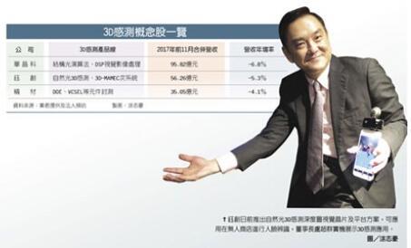 3D传感应用火热 台湾厂商受益匪浅