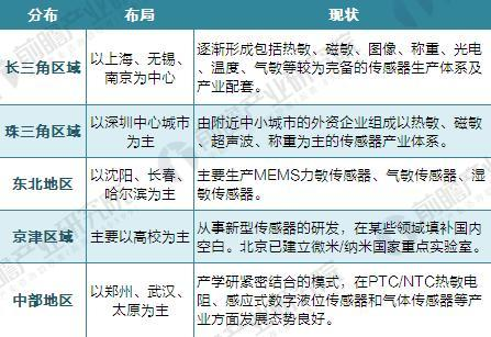 2017年中国传感器行业发展历程与市场规模分析