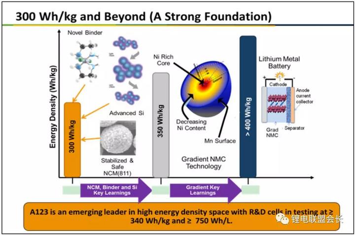 高能量密度锂离子动力电池正极材料的发展研究
