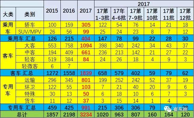 3,2017年目录的车型结构变化