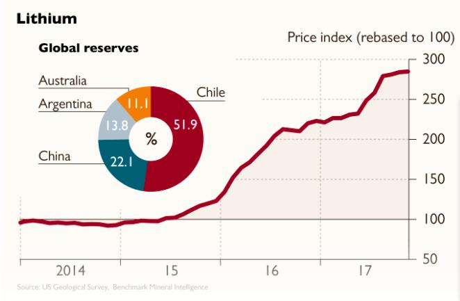 当产能开始激增 供应飙升 锂价格还能挺多久?