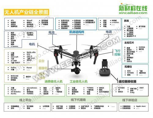 几张图看尽无人机产业链,飞控/主控/图传/摄像机都由谁操盘?