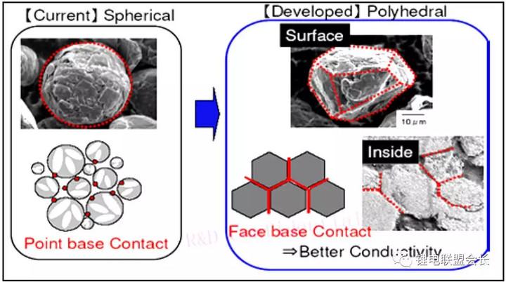 探究锂离子电池负极材料主力:石墨类材料