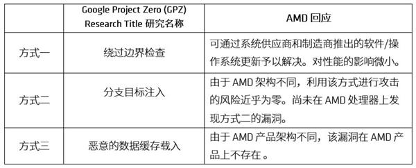 Intel CPU漏洞天下大乱!AMD:影响微乎其微