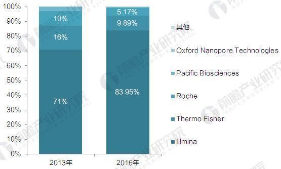 2017年全球基因测序产业链及产业格局分析