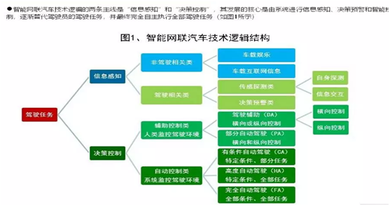 中国发展智能网联汽车,标准建设先行