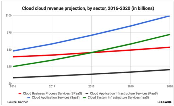 SaaS未来展望:行业增速放缓趋向成熟 人工智能或成发展新契机