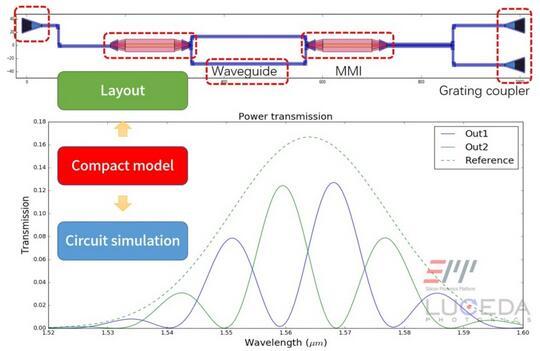 中科院微电子所建成国际一流的硅光子平台