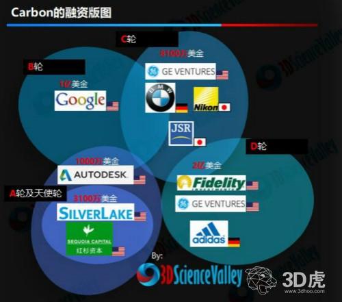 D轮融资2亿美金 三步分析Carbon的吸金之路
