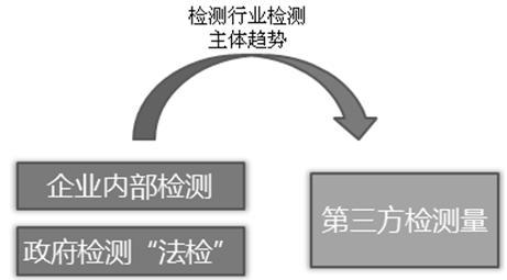 第三方检测行业发展趋势分析 全球市场规模或超2万亿