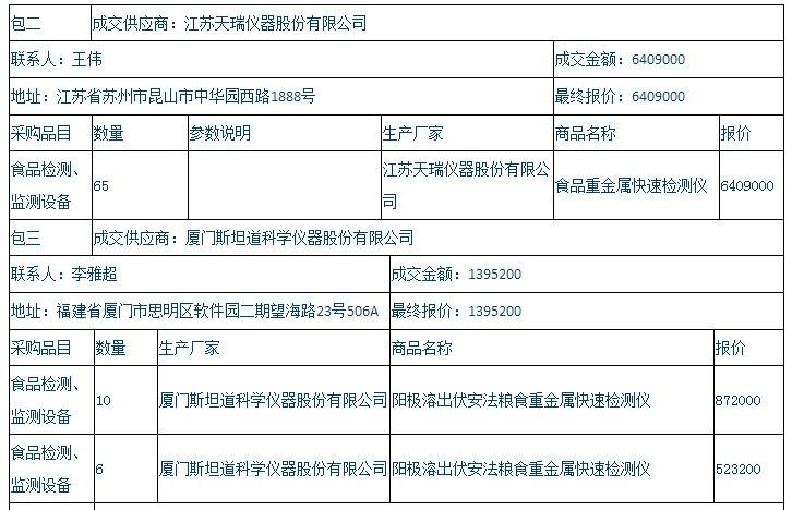 湖南省粮食局2184万大单揭晓 天瑞仪器拔得头筹