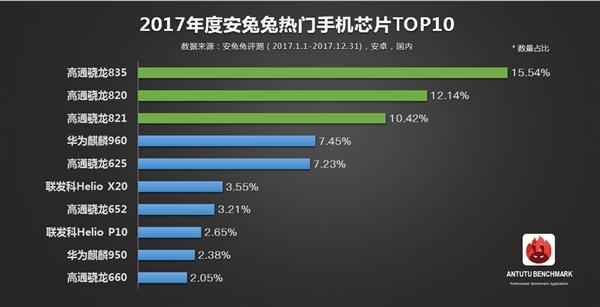 安兔兔发布2017年度热门手机芯片TOP10:一代神U逆天