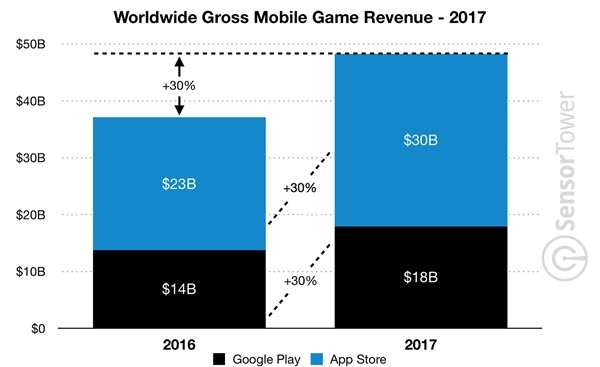 2017年Google Play应用安装量640亿次:超过App Store两倍以上