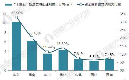2020年中国垃圾发电市场分析与发展前景预测【组图】
