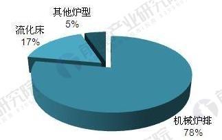 2017年中国垃圾焚烧炉安装现状与应用结构【组图】