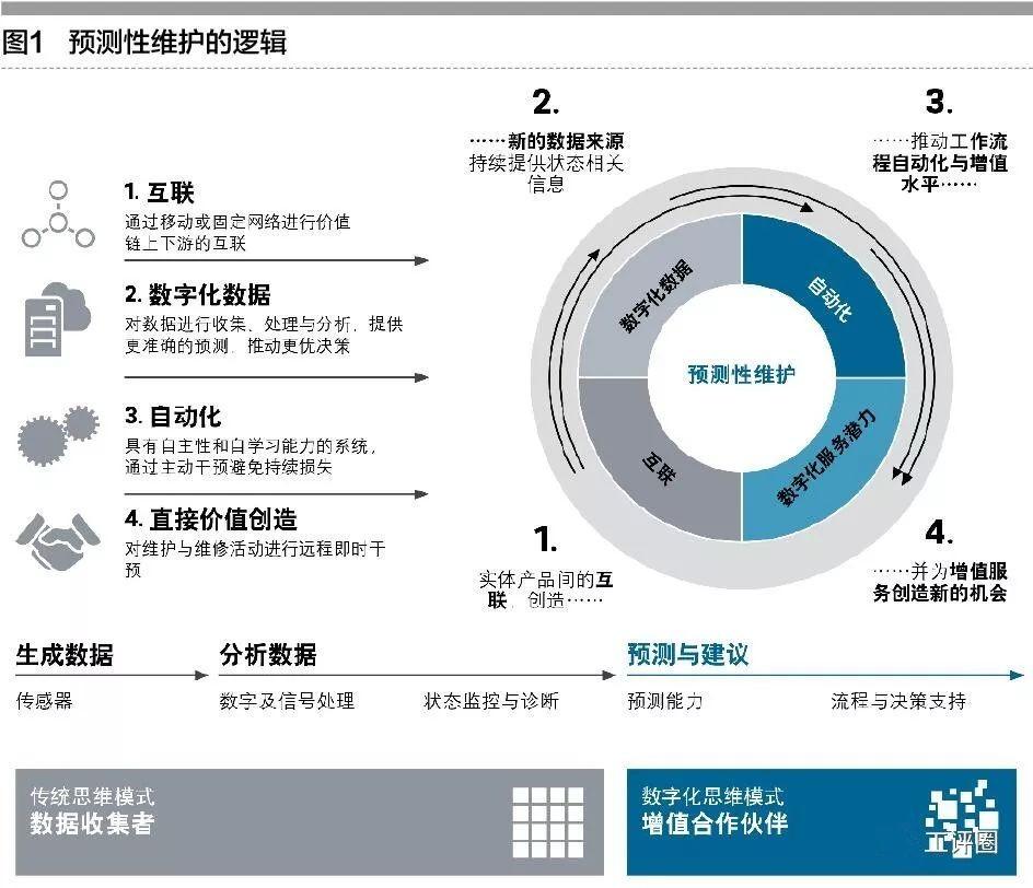 """预测性维护:""""工业4.0""""提出的关键创新点之一"""