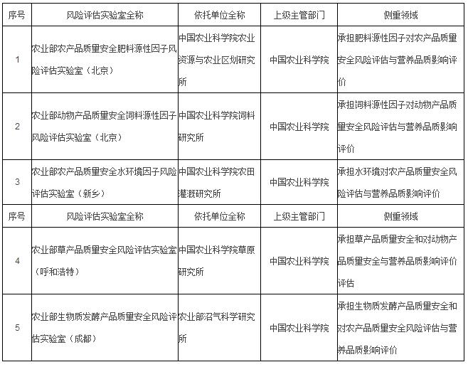 8家新增农质安全风险评估实验室、实验站名单公布