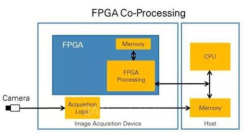 """CPU vs FPGA 图像处理谁更""""应景""""?"""