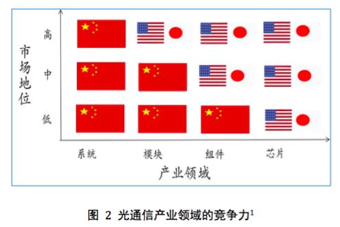透视中国光通信器件产业困境:看到未来,且顾当下