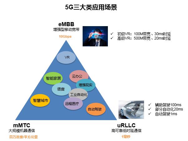 5G将至 承载先行 浙江移动探索5G承载方案