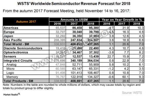 2018年全球半导体产业预计增长7%,一张表格看清分立器件/光电/传感/IC都将有怎样的表现