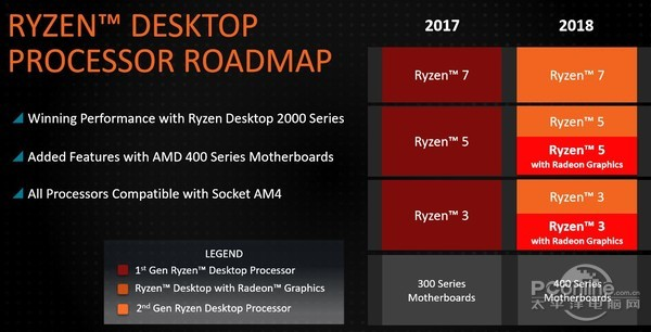 "CES 2018解读:AMD猛如虎,Intel耍起酷,NVIDIA继续爆""核弹"""