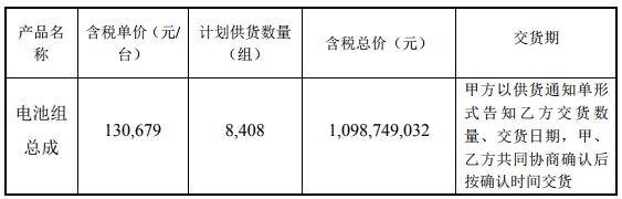 坚瑞沃能子公司沃特玛获11亿元电池组总成采购订单