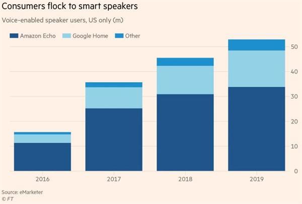 虚拟助理火爆CES!亚马逊谷歌狂揽订单 巨头角力关键在线下大众场景整合