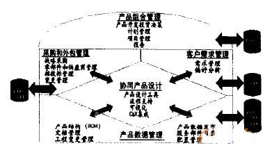 基于PDM的PLM系统体系结构探讨