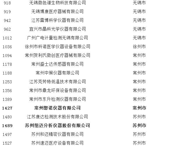 江苏省2017年第二批拟入库科技型中小企业名单公布
