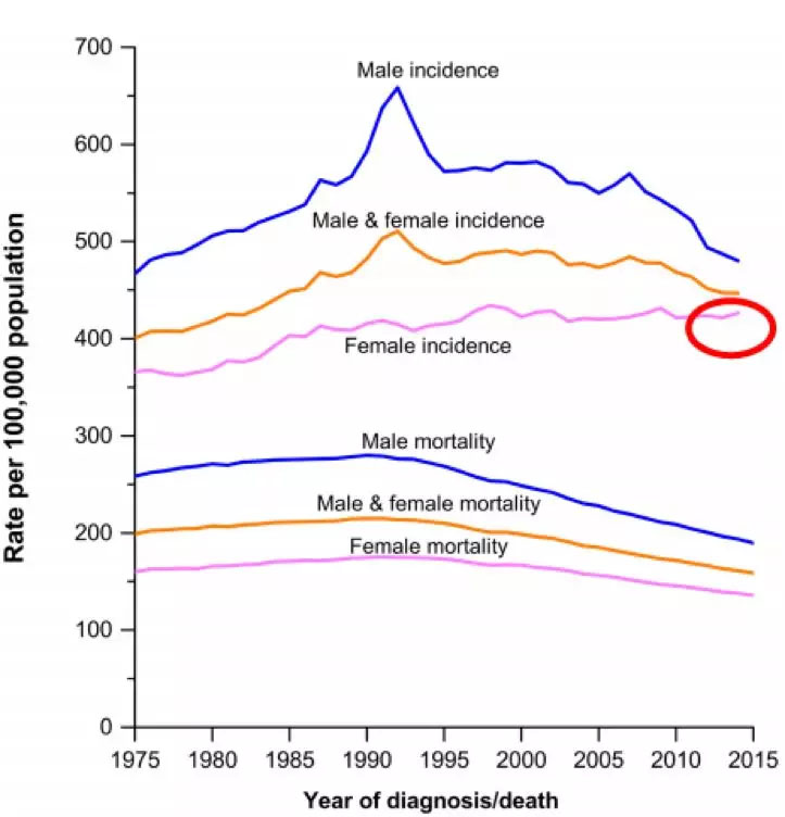 控烟的巨大胜利:美国癌症人数下降,让中国抗癌工作陷入深思