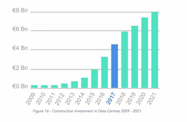 调查表明2021年爱尔兰的数据中心建设资本将达到80亿欧元