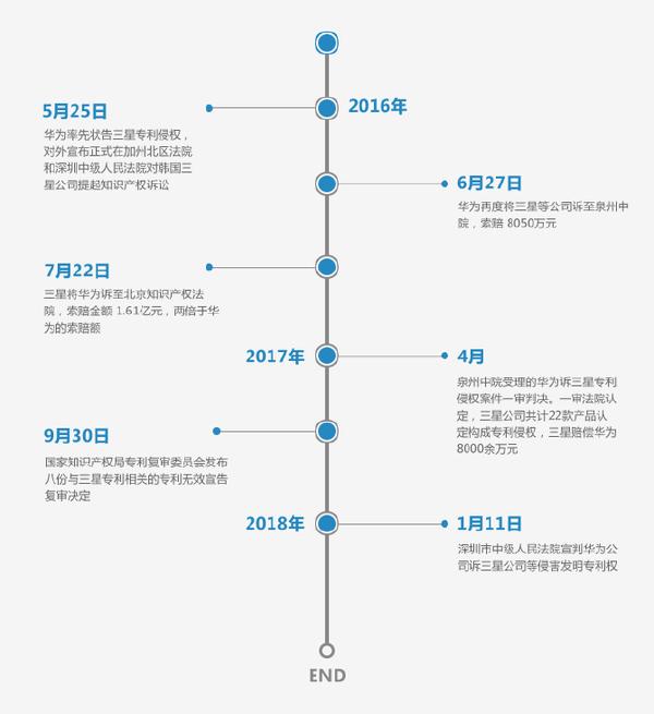 华为诉三星侵犯专利案一审胜诉:三星被判停止侵权